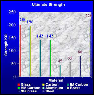 image of ultimate strength graph