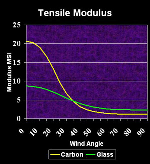 image of wind angle on stiffness
