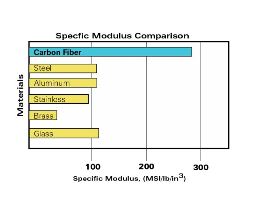 Specific Modulus Comparison